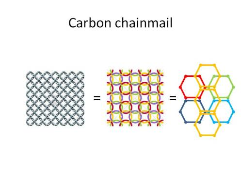 Carbon chainmail