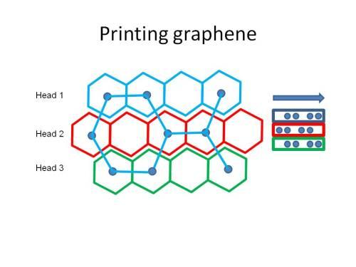 printing graphene filaments