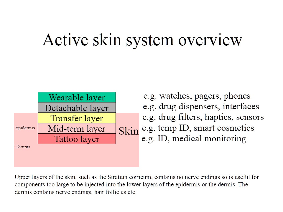 Active Skin An Old Idea Whose Time Is Coming The More Accurate