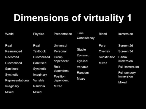 cyberspace dimensions