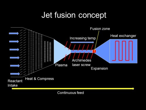 Jet style nuclear fusion process