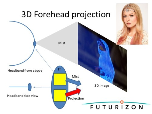 forehead projector