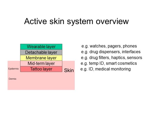 Active skin principles