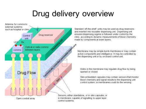 Drug delivery overview