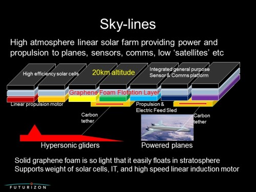 High altitude solar array to power IT and propel planes