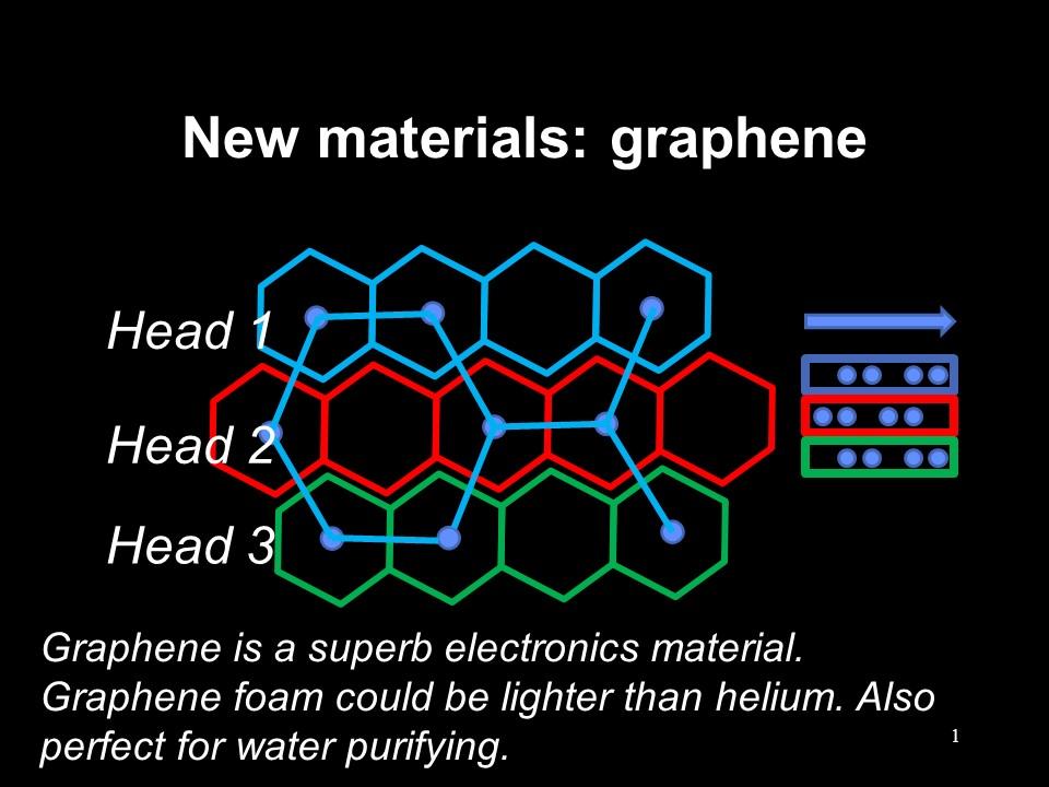 graphene | The more accurate guide to the future