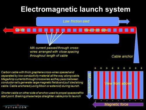 EM launch system
