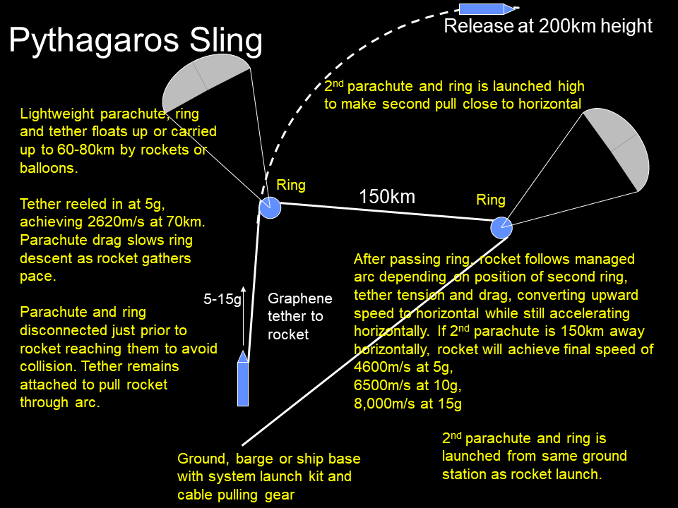 Pythagoras Sling update | The more accurate guide to the future